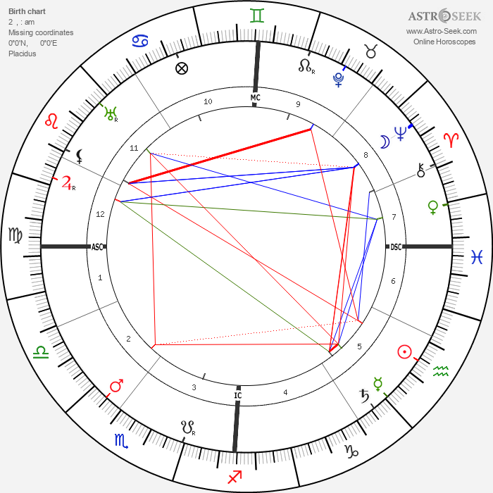 Konstantin von Neurath - Astrology Natal Birth Chart