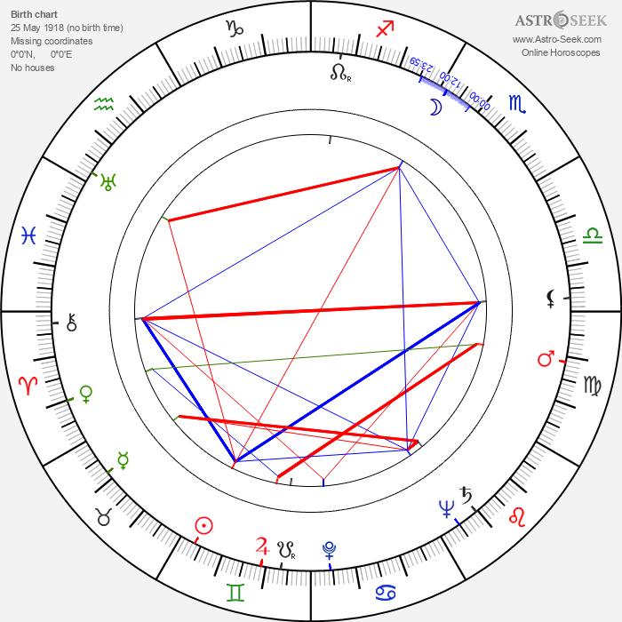 Konstantin Voynov - Astrology Natal Birth Chart