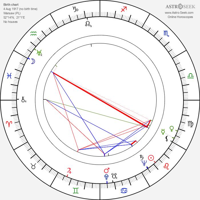 Konstanty Gordon - Astrology Natal Birth Chart