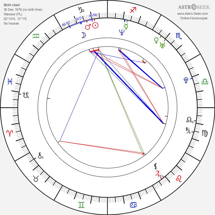 Kordian Piwowarski - Astrology Natal Birth Chart