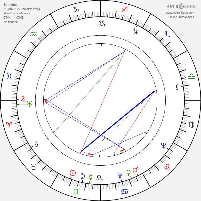 Koreyoshi Kurahara - Astrology Natal Birth Chart