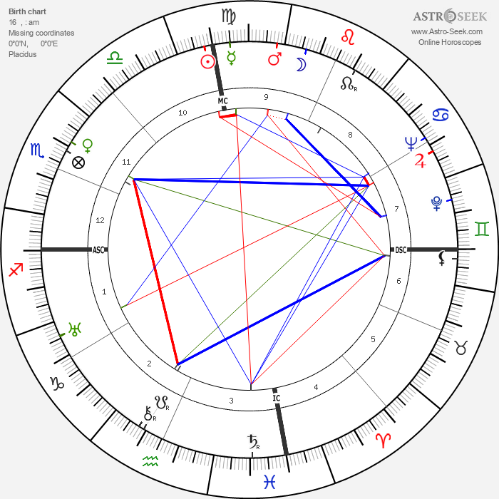 Korla Pandit - Astrology Natal Birth Chart