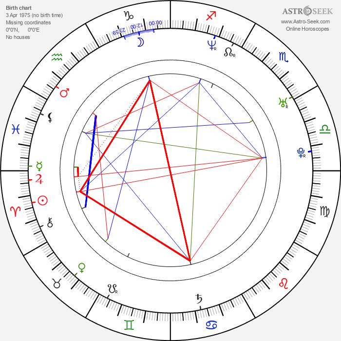 Kornél Mundruczó - Astrology Natal Birth Chart