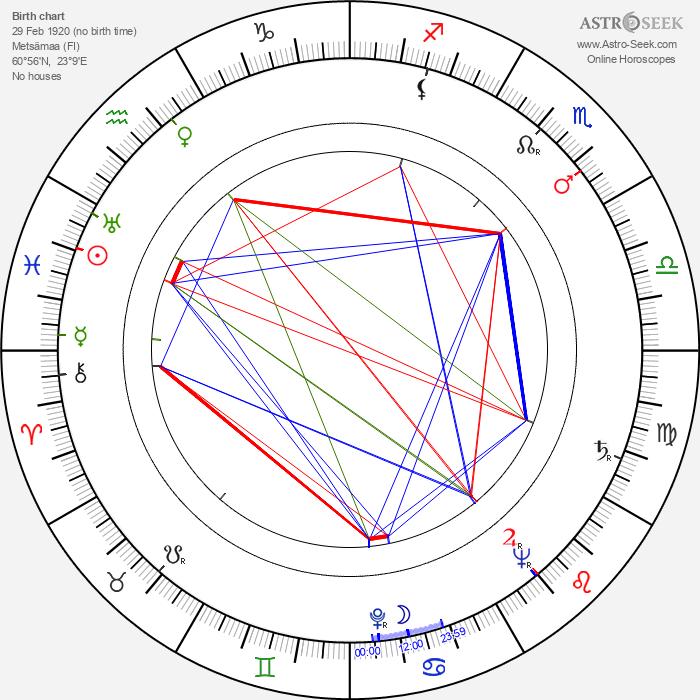 Kosti Klemelä - Astrology Natal Birth Chart