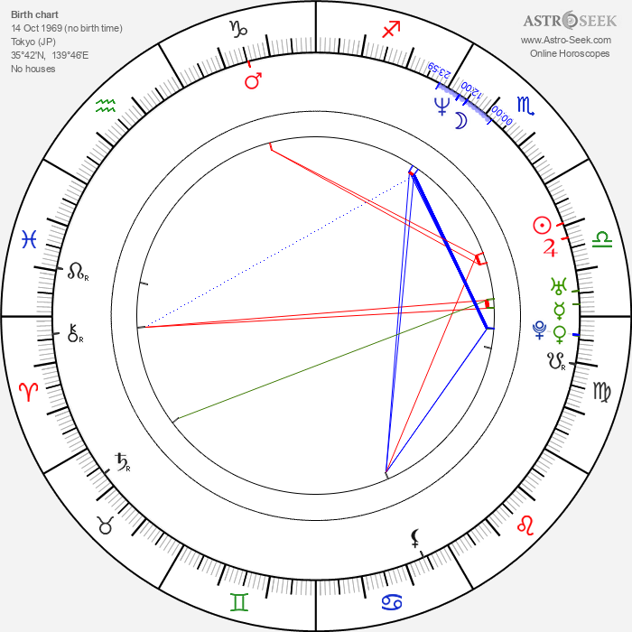Kôsuke Okano - Astrology Natal Birth Chart