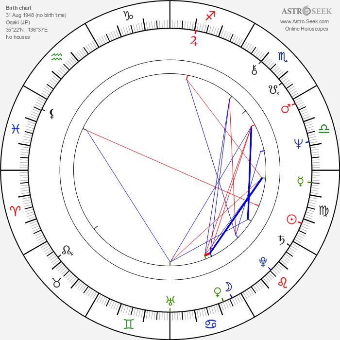 Kôtarô Shiga - Astrology Natal Birth Chart