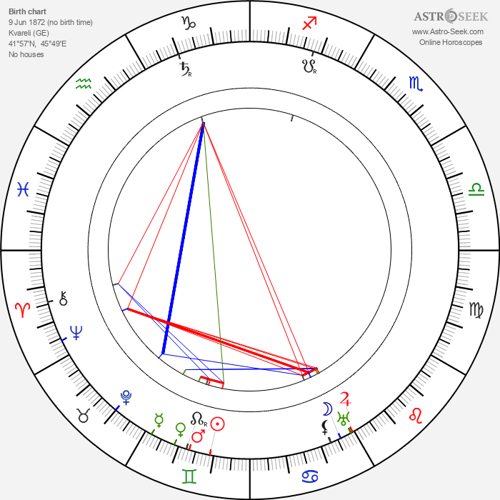 Kote Mardjanishvili - Astrology Natal Birth Chart