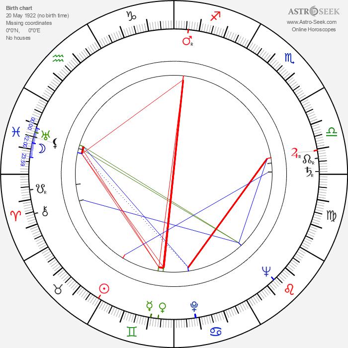 Kresimir Golik - Astrology Natal Birth Chart