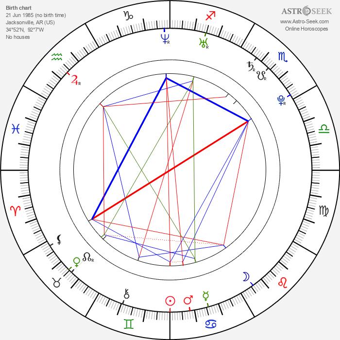 Kris Allen - Astrology Natal Birth Chart