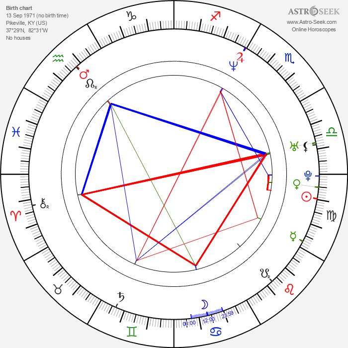 Kris Deskins - Astrology Natal Birth Chart