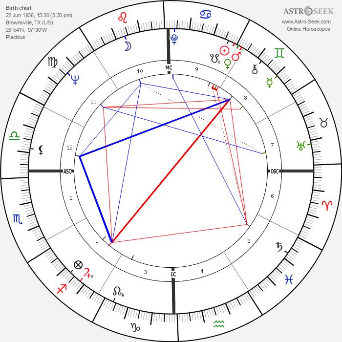 Kris Kristofferson - Astrology Natal Birth Chart