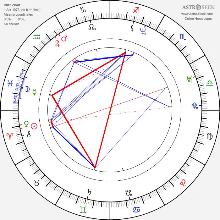 Kris Marshall - Astrology Natal Birth Chart