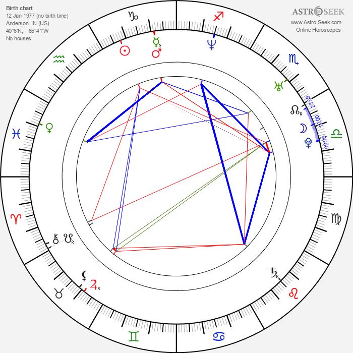 Kris Roe - Astrology Natal Birth Chart