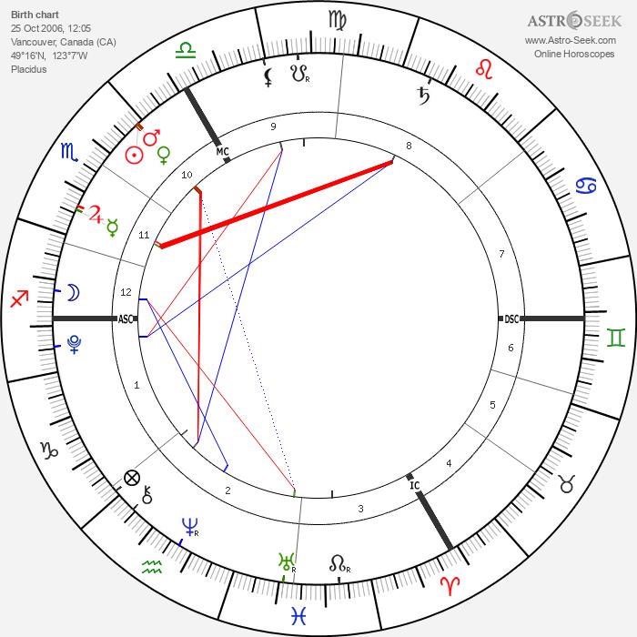 Krista & Tatiana Hogan - Astrology Natal Birth Chart