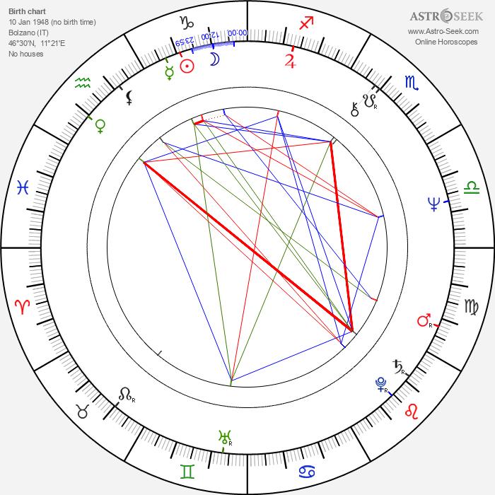 Krista Posch - Astrology Natal Birth Chart