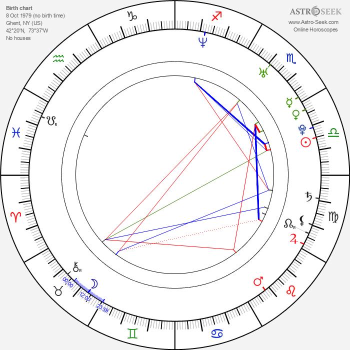 Kristanna Loken - Astrology Natal Birth Chart