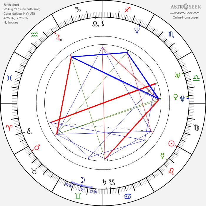 Kristen Wiig - Astrology Natal Birth Chart