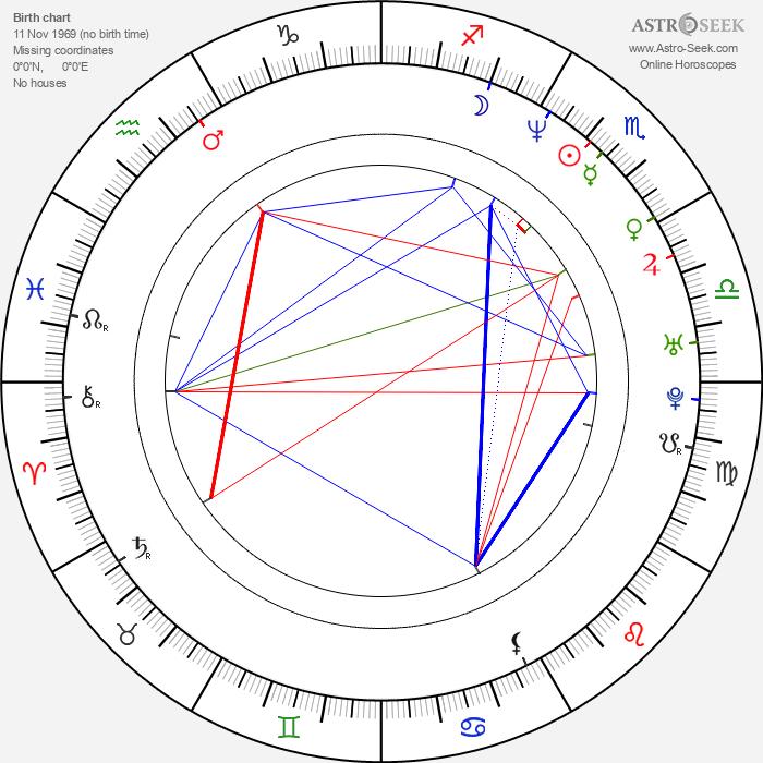 Kristen Wilson - Astrology Natal Birth Chart