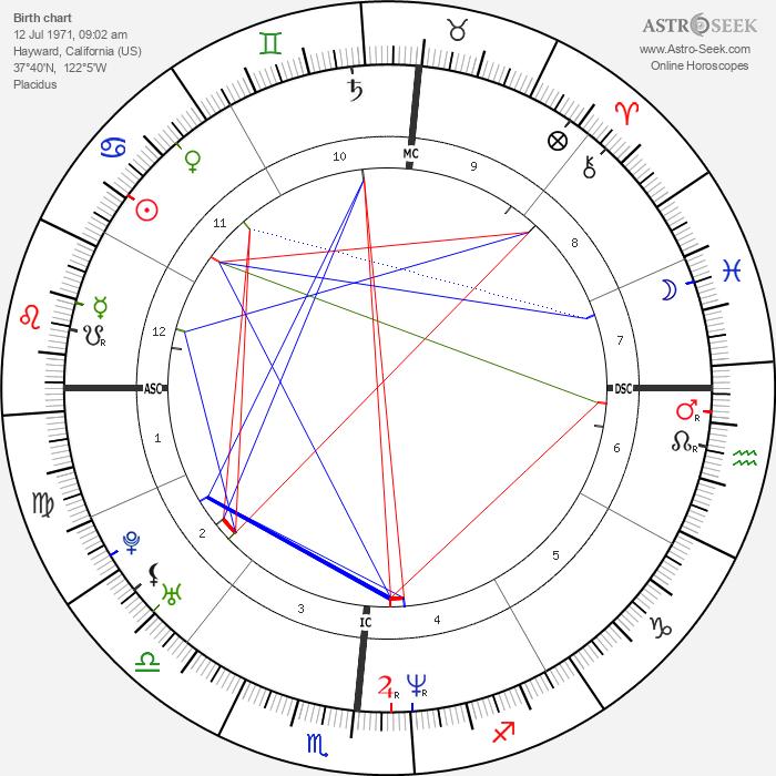Kristi Yamaguchi - Astrology Natal Birth Chart