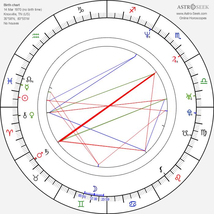 Kristian Bush - Astrology Natal Birth Chart