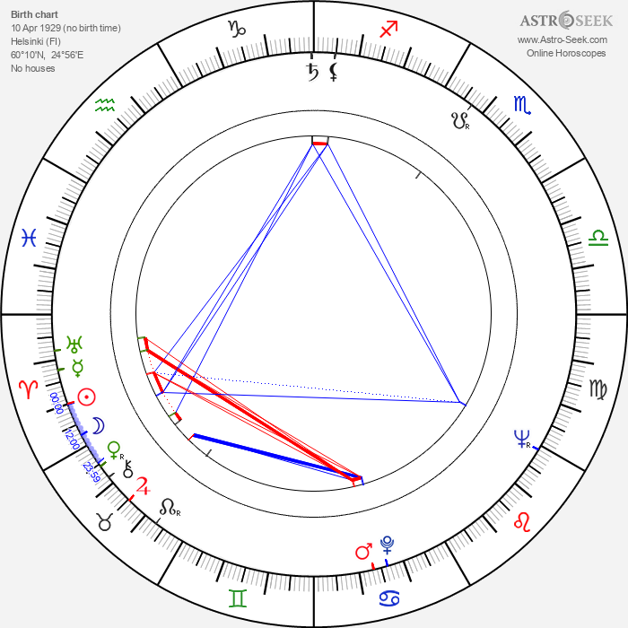 Kristian Gestrin - Astrology Natal Birth Chart