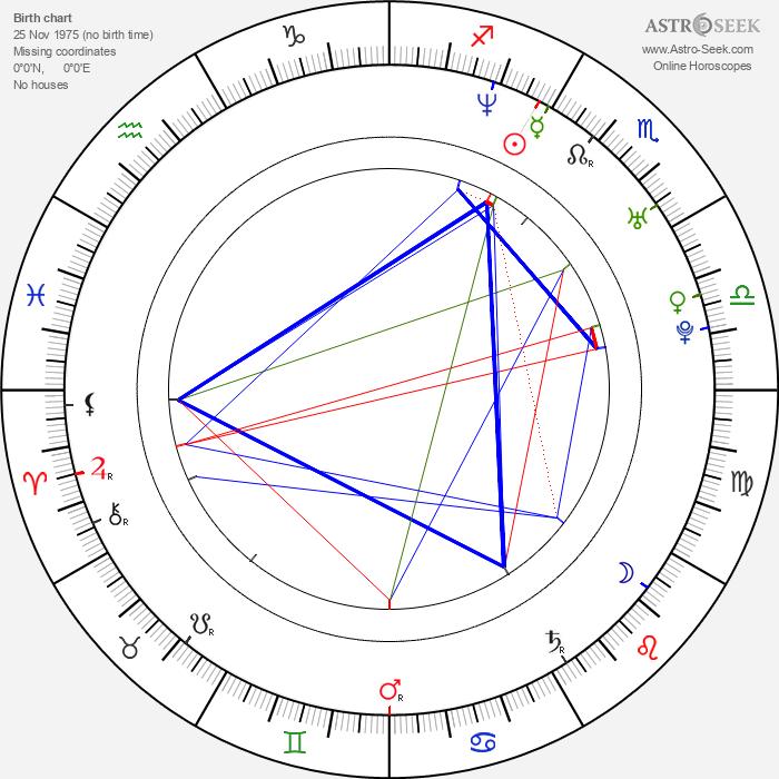 Kristian Nairn - Astrology Natal Birth Chart