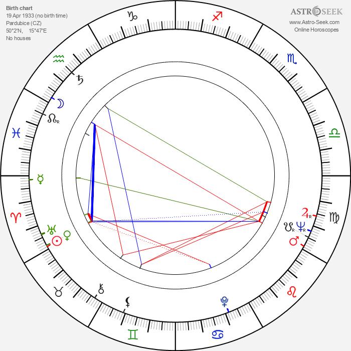 Kristián Topič - Astrology Natal Birth Chart