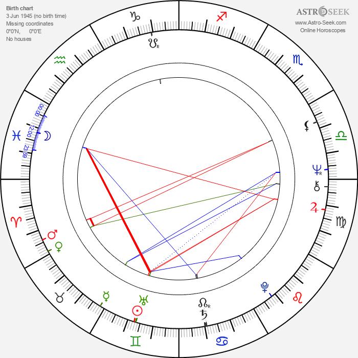 Kristiina Halkola - Astrology Natal Birth Chart
