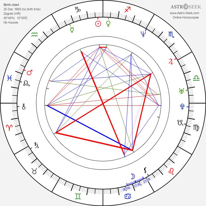 Kristijan Milić - Astrology Natal Birth Chart