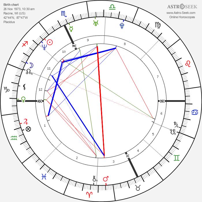 Kristin Bauer - Astrology Natal Birth Chart