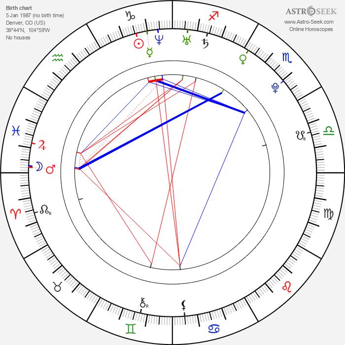 Kristin Cavallari - Astrology Natal Birth Chart