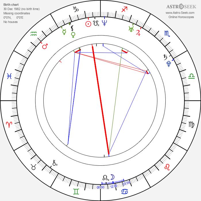 Kristin Kreuk - Astrology Natal Birth Chart