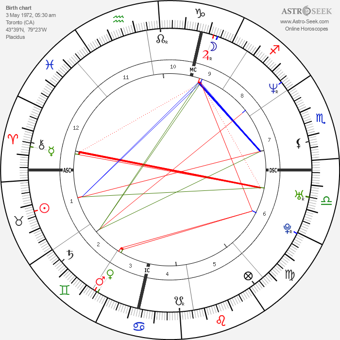 Kristin Lehman - Astrology Natal Birth Chart