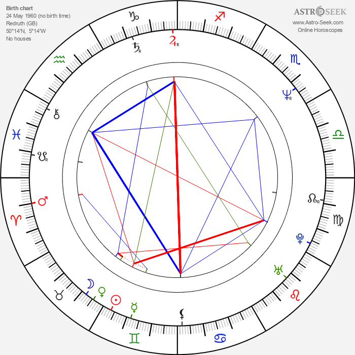 Kristin Scott Thomas - Astrology Natal Birth Chart