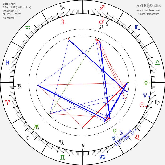 Kristina Adolphson - Astrology Natal Birth Chart