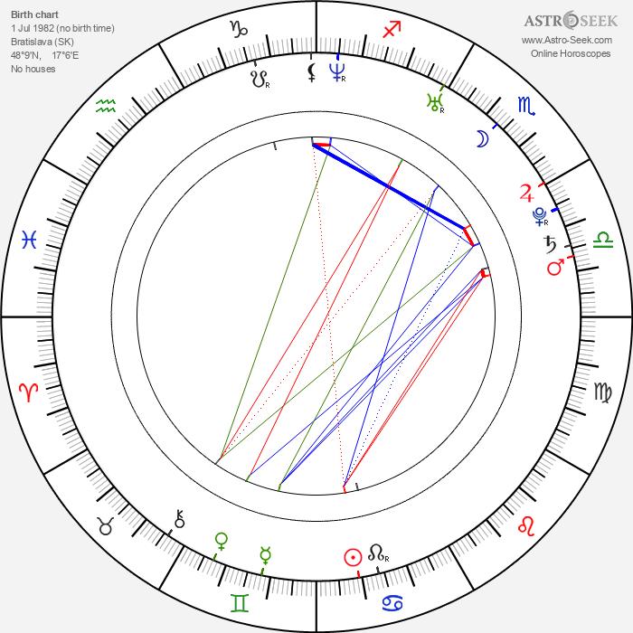 Kristína Farkašová - Astrology Natal Birth Chart