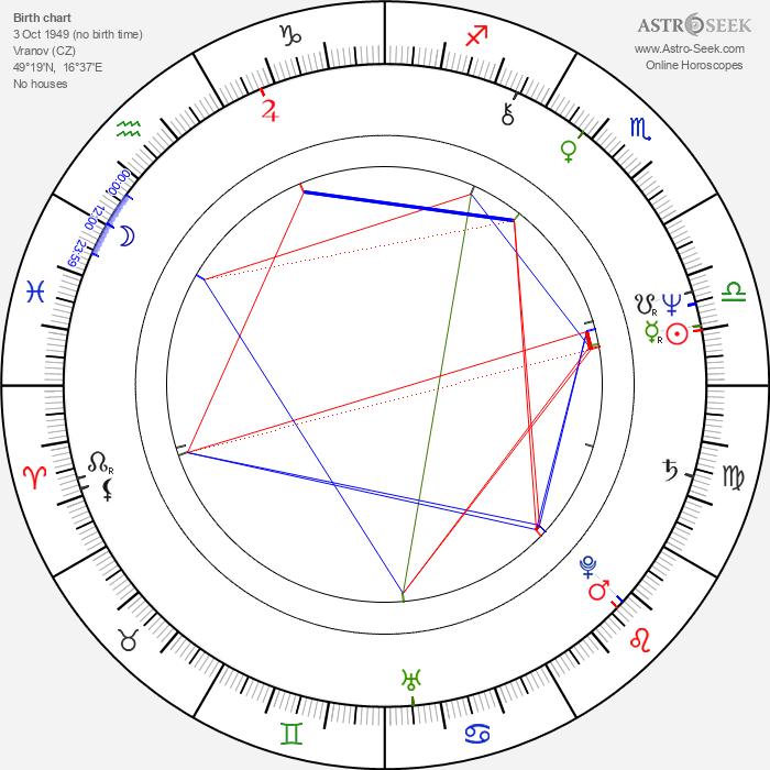 Kristina Hanzalová - Astrology Natal Birth Chart