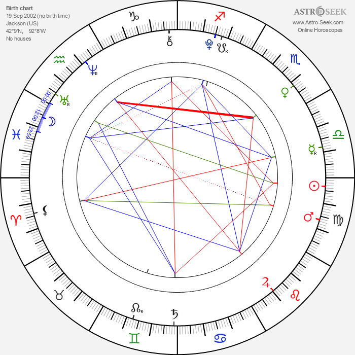 Kristopher Simmons - Astrology Natal Birth Chart