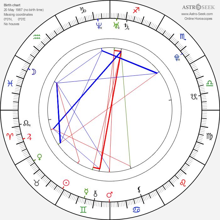 Kristopher Van Varenberg - Astrology Natal Birth Chart