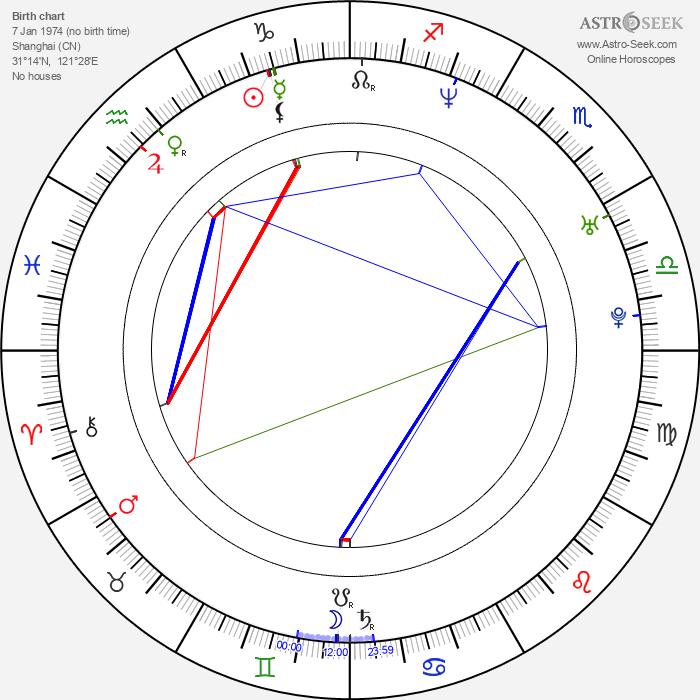Kristy Yang - Astrology Natal Birth Chart