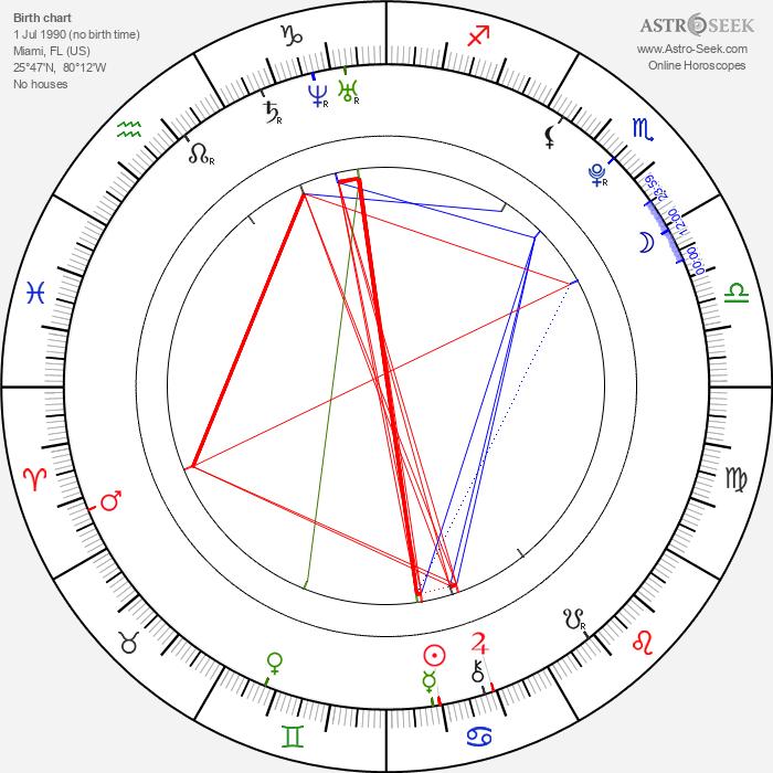 Krizia Vega - Astrology Natal Birth Chart