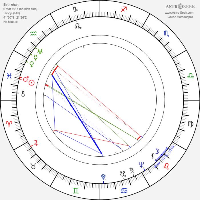Krum Stojanov - Astrology Natal Birth Chart