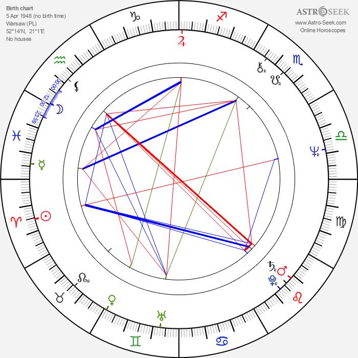 Krystian Martinek - Astrology Natal Birth Chart