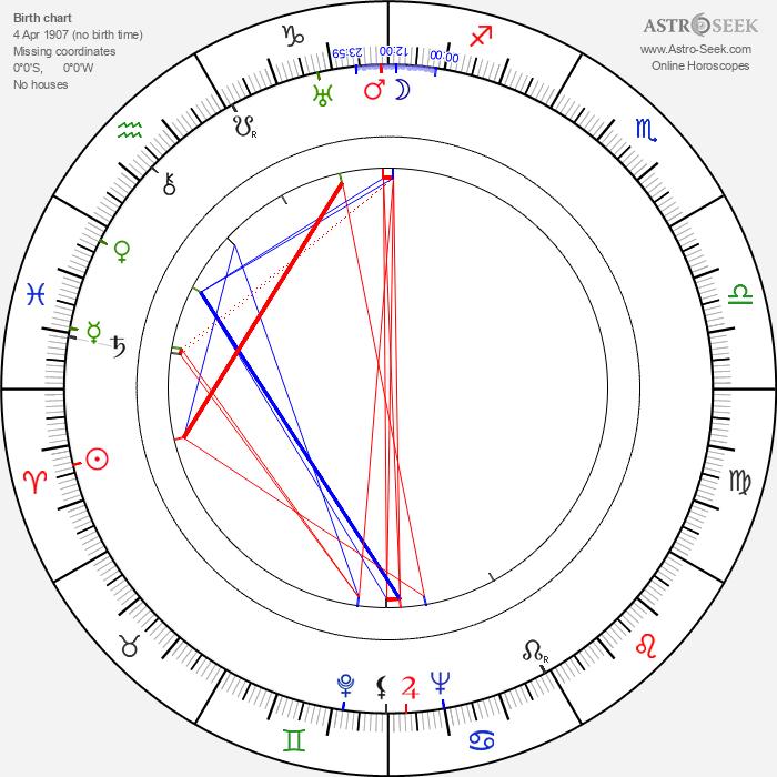 Krystyna Ankwicz - Astrology Natal Birth Chart
