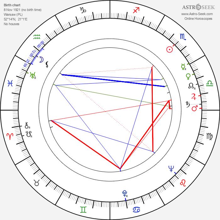 Krystyna Ciechomska - Astrology Natal Birth Chart