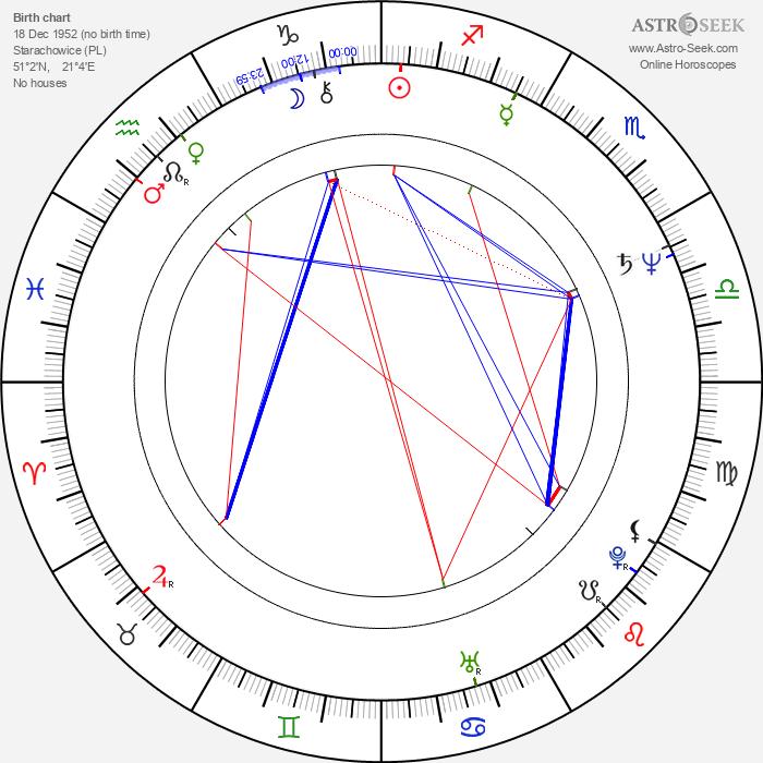 Krystyna Janda - Astrology Natal Birth Chart