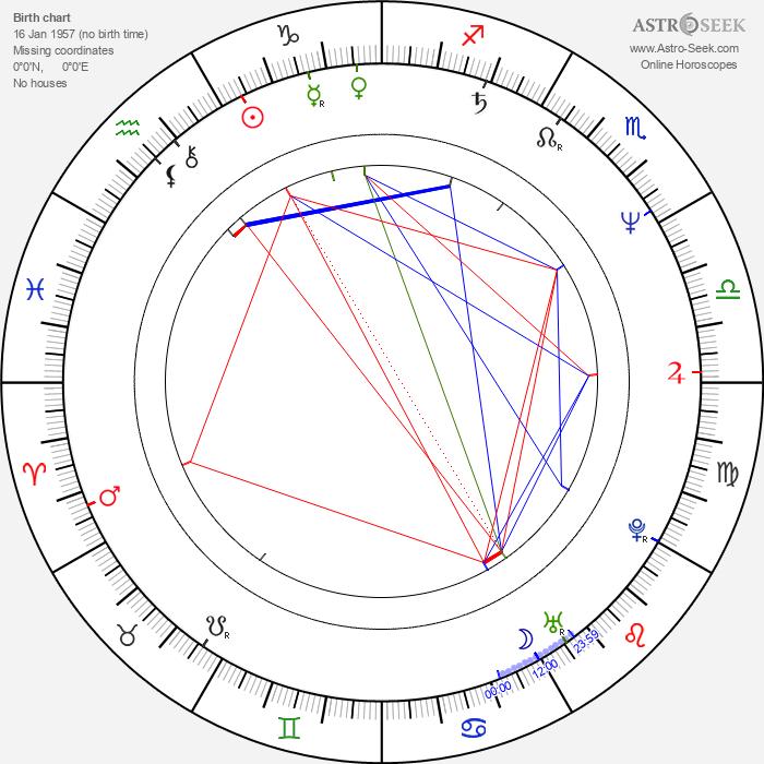 Krzysztof Globisz - Astrology Natal Birth Chart