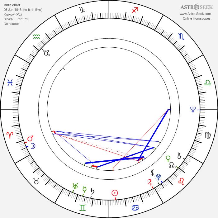 Krzysztof Gradowski - Astrology Natal Birth Chart