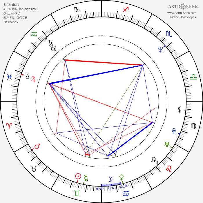 Krzysztof Hołowczyc - Astrology Natal Birth Chart