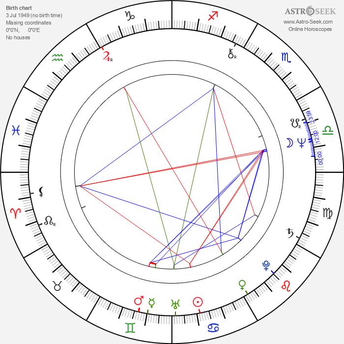 Krzysztof Janczak - Astrology Natal Birth Chart